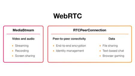 WebRTC Main APIs