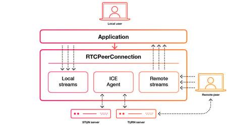 WebRTC PeerToPeer Connection