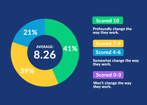 41% score 10/10 - WebRTC video conferencing will profoundly change their work.