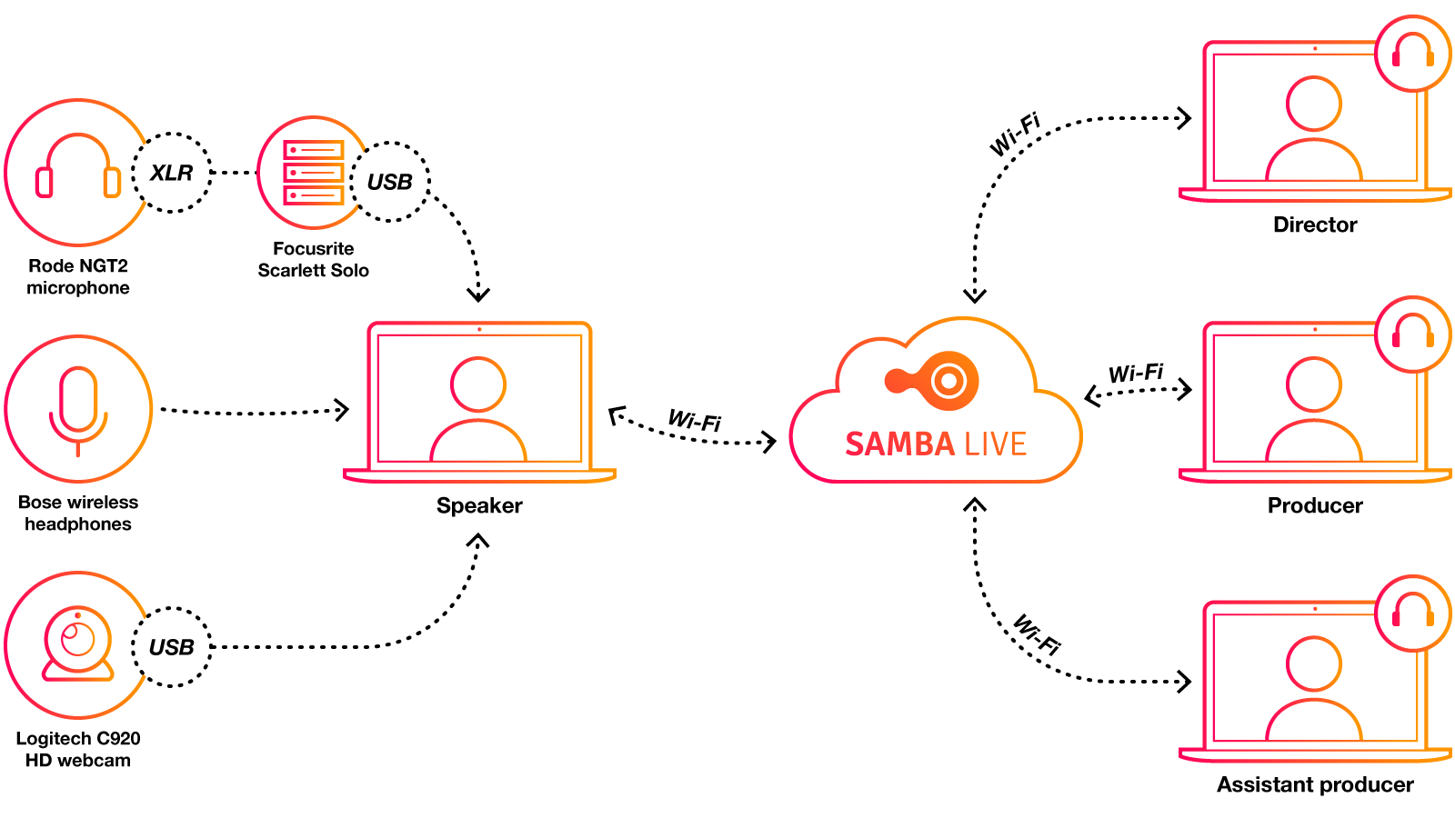 Global Pitch Samba Live technical set-up