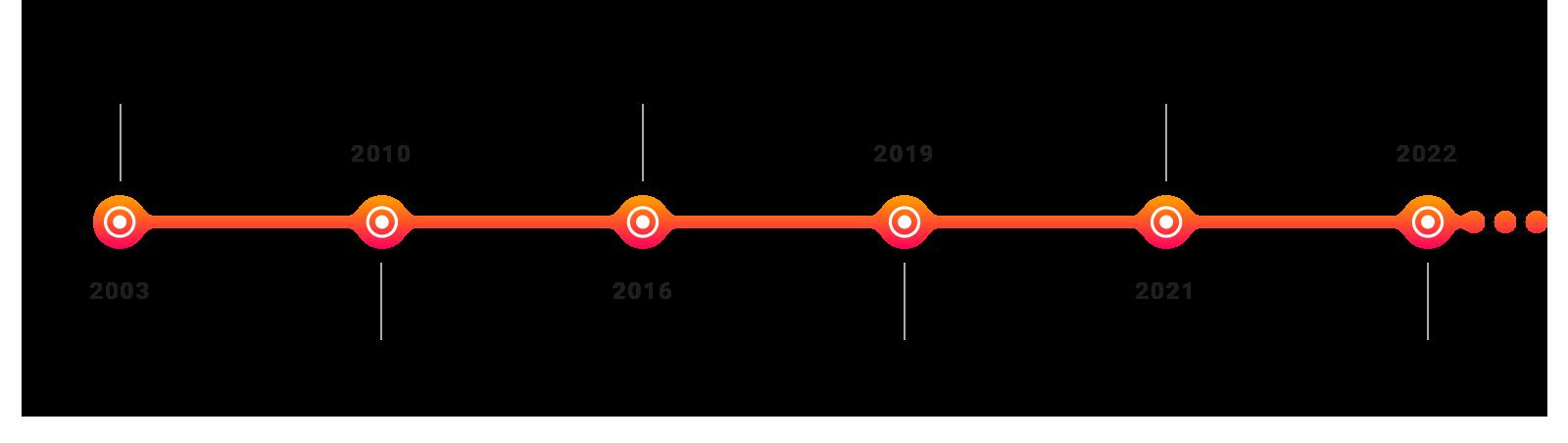 Digital Samba's journey over the years