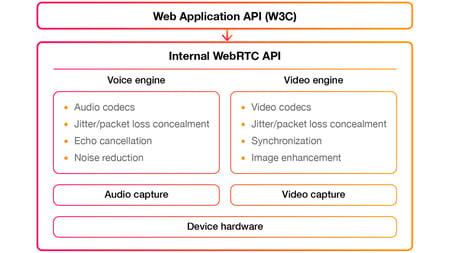 webrtc-w3c